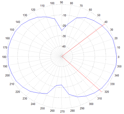 Antenna Polar Plot